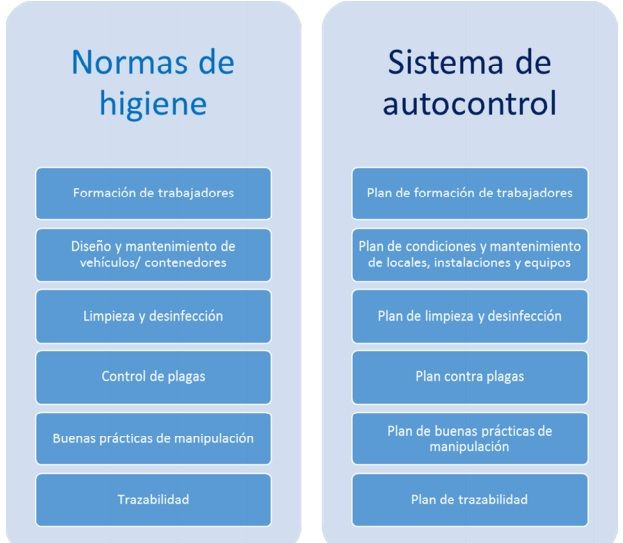 requisitos de un plan de APPCC
