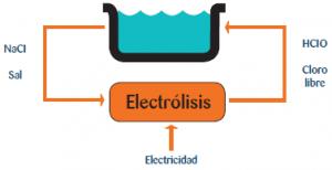 esquema del funcionamiento de la electrólisis salina