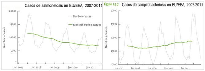 gráfica de casos de salmonella 2007-2011