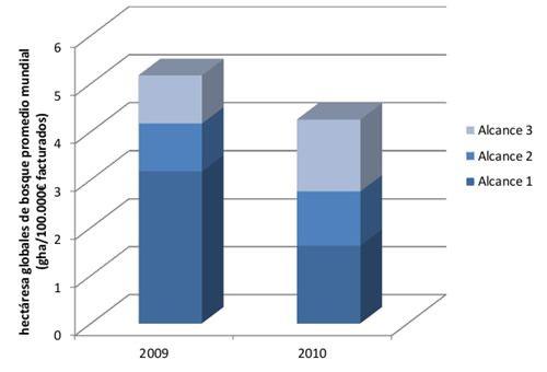 Actualia gráfico 2 obtención de huella de carbono