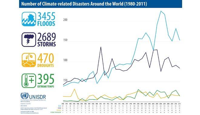 gráfica de los desastres naturales