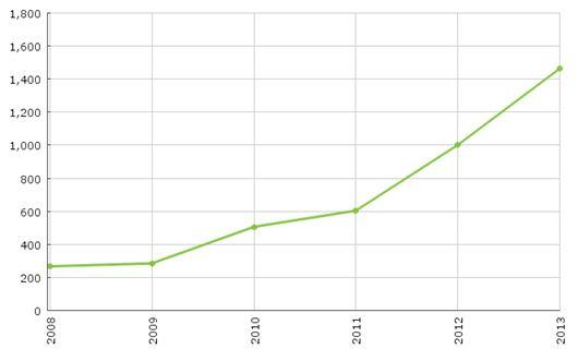 gráfica de productos sin gluten por años